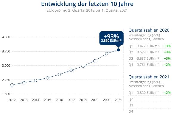 Immobilien Düsseldorf: Preisentwicklung Wohnung kaufen, Immobilienpreise Düsseldorf Mörsenbroich 2021