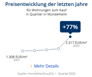 Immobilien Duisburg: Preisentwicklung Wohnung kaufen, Immobilienpreise Duisburg Mündelheim 2020