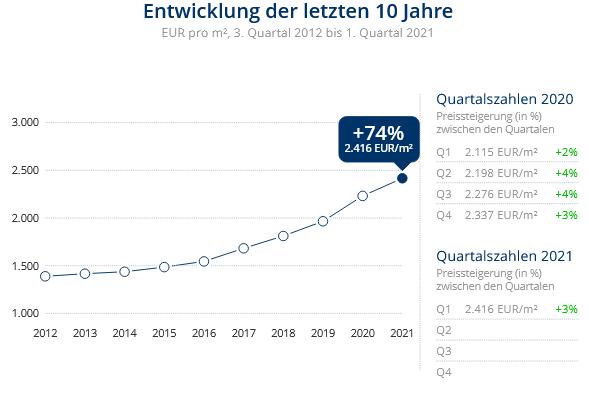 Immobilien Duisburg: Preisentwicklung Wohnung kaufen, Immobilienpreise Duisburg Neudorf-Nord 2021