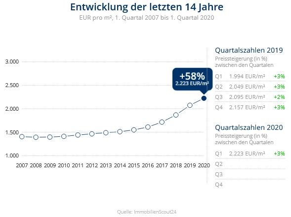 Immobilien Duisburg: Preisentwicklung Wohnung kaufen, Immobilienpreise Duisburg Neudorf-Süd 2020