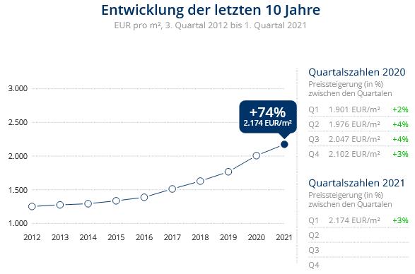 Immobilien Duisburg: Preisentwicklung Wohnung kaufen, Immobilienpreise Duisburg Neudorf-Süd 2021