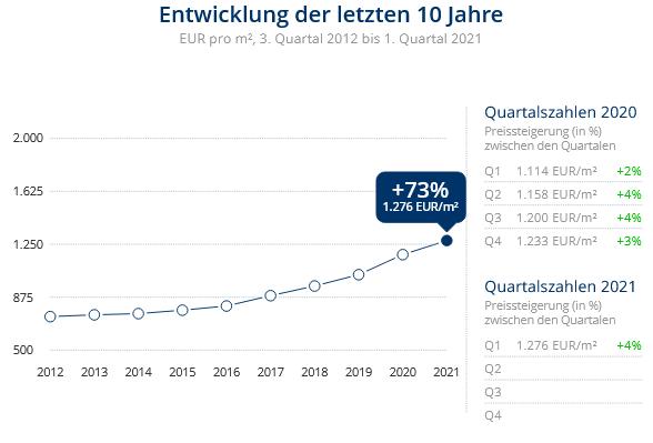 Immobilien Duisburg: Preisentwicklung Wohnung kaufen, Immobilienpreise Duisburg Neuenkamp 2021