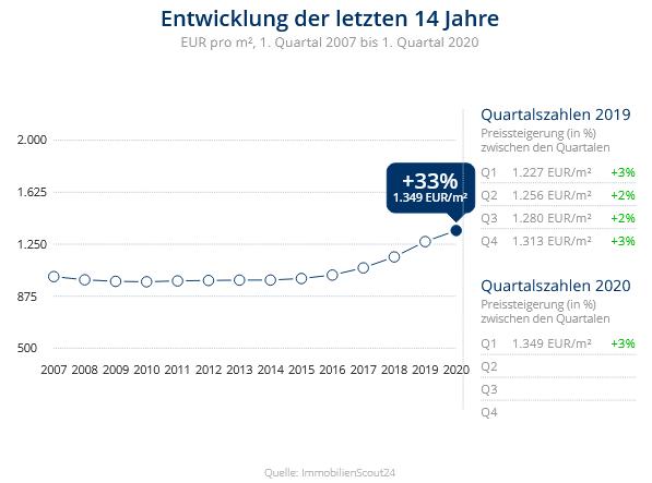 Immobilien Duisburg: Preisentwicklung Wohnung kaufen, Immobilienpreise Duisburg Neumühl 2020