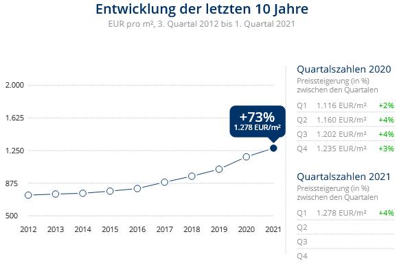 Immobilien Duisburg: Preisentwicklung Wohnung kaufen, Immobilienpreise Duisburg Neumühl 2021