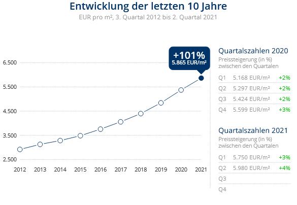 Immobilien Düsseldorf: Preisentwicklung Wohnung kaufen, Immobilienpreise Düsseldorf Niederkassel 2021