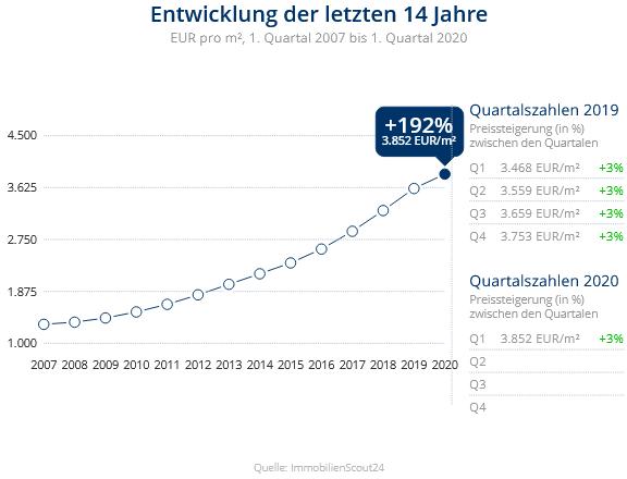 Immobilien Düsseldorf: Preisentwicklung Wohnung kaufen, Immobilienpreise Düsseldorf Oberbilk 2020