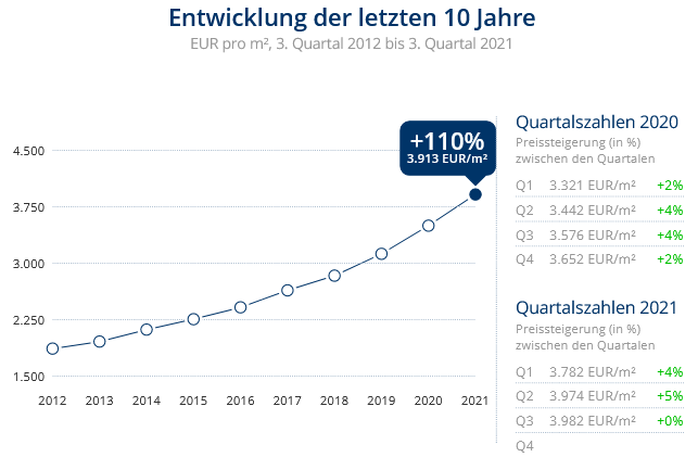 Immobilien Düsseldorf: Preisentwicklung Wohnung kaufen, Immobilienpreise Düsseldorf Oberbilk 2021