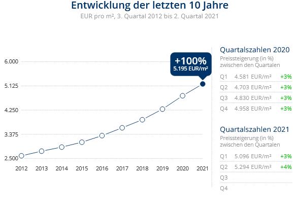 Immobilien Düsseldorf: Preisentwicklung Wohnung kaufen, Immobilienpreise Düsseldorf Oberkassel 2021