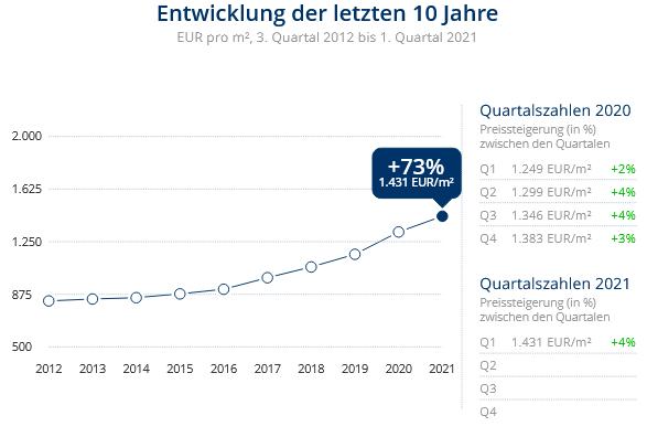 Immobilien Duisburg: Preisentwicklung Wohnung kaufen, Immobilienpreise Duisburg Obermarxloh 2021