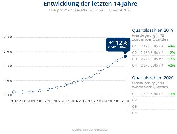 Immobilien Meerbusch: Preisentwicklung Wohnung kaufen, Immobilienpreise Meerbusch Ossum-Bösinghoven 2020