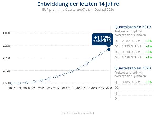 Immobilien Meerbusch: Preisentwicklung Wohnung kaufen, Immobilienpreise Meerbusch Osterath 2020