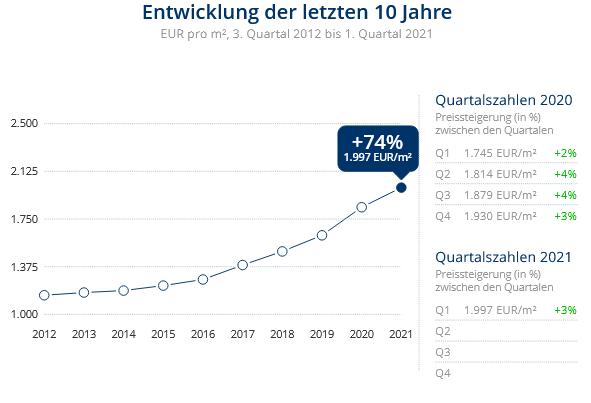 Immobilien Duisburg: Preisentwicklung Wohnung kaufen, Immobilienpreise Duisburg Overbruch 2021