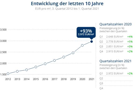 Immobilien Neuss: Preisentwicklung Wohnung kaufen, Immobilienpreise Neuss Pomona 2021