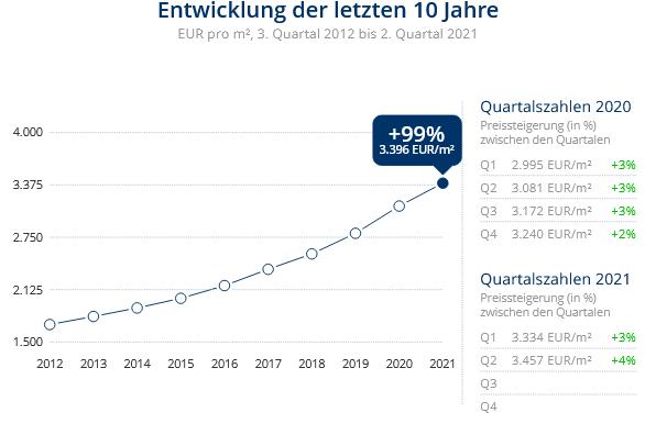 Immobilien Düsseldorf: Preisentwicklung Wohnung kaufen, Immobilienpreise Düsseldorf Reisholz 2021