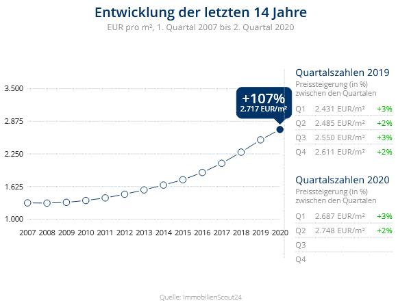 Immobilien Neuss: Preisentwicklung Wohnung kaufen, Immobilienpreise Neuss Rosellen 2020