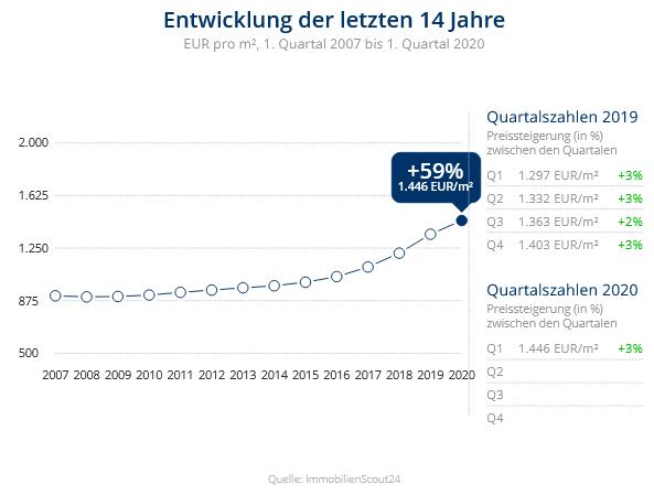 Immobilien Duisburg: Preisentwicklung Wohnung kaufen, Immobilienpreise Duisburg Röttgersbach 2020