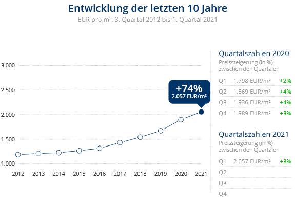 Immobilien Duisburg: Preisentwicklung Wohnung kaufen, Immobilienpreise Duisburg Ruhrort 2021