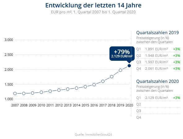 Immobilien Duisburg: Preisentwicklung Wohnung kaufen, Immobilienpreise Duisburg Ruhrort 2020