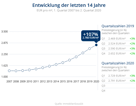 Immobilien Neuss: Preisentwicklung Wohnung kaufen, Immobilienpreise Neuss Selikum 2020