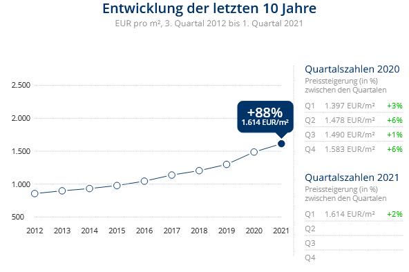 Immobilien Krefeld: Preisentwicklung Wohnung kaufen, Immobilienpreise Krefeld Stadtmitte 2021