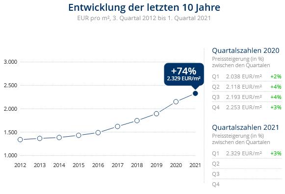 Immobilien Duisburg: Preisentwicklung Wohnung kaufen, Immobilienpreise Duisburg Ungelsheim 2021