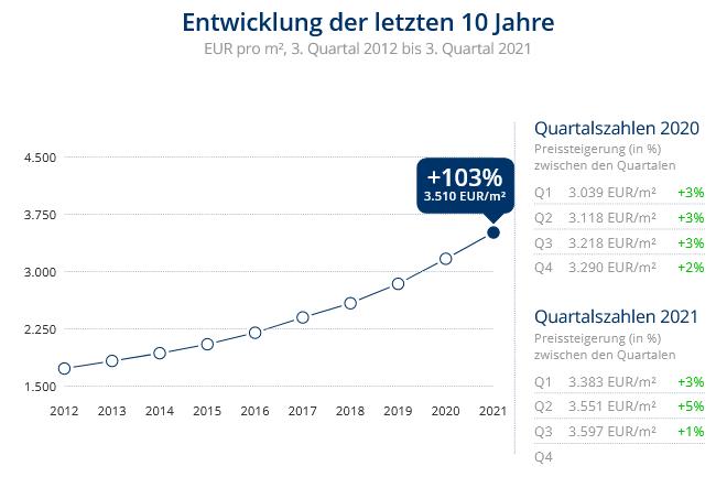 Immobilien Düsseldorf: Preisentwicklung Wohnung kaufen, Immobilienpreise Düsseldorf Unterbach 2021