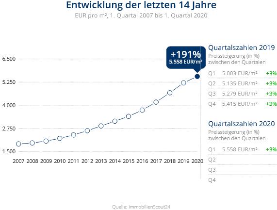 Immobilien Düsseldorf: Preisentwicklung Wohnung kaufen, Immobilienpreise Düsseldorf Unterbilk 2020