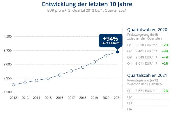 Immobilien Düsseldorf: Preisentwicklung Wohnung kaufen, Immobilienpreise Düsseldorf Unterrath 2021