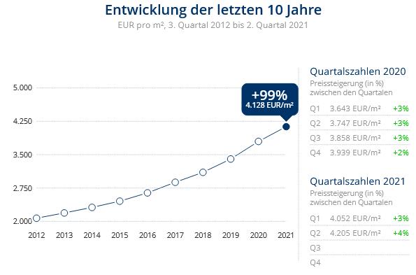 Immobilien Düsseldorf: Preisentwicklung Wohnung kaufen, Immobilienpreise Düsseldorf Urdenbach 2021