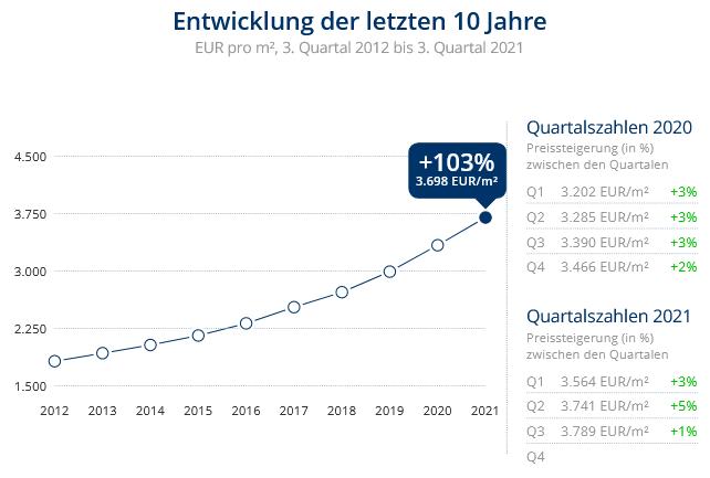 Immobilien Düsseldorf: Preisentwicklung Wohnung kaufen, Immobilienpreise Düsseldorf Vennhausen 2021