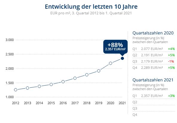 Immobilien Krefeld: Preisentwicklung Wohnung kaufen, Immobilienpreise Krefeld Verberg 2021