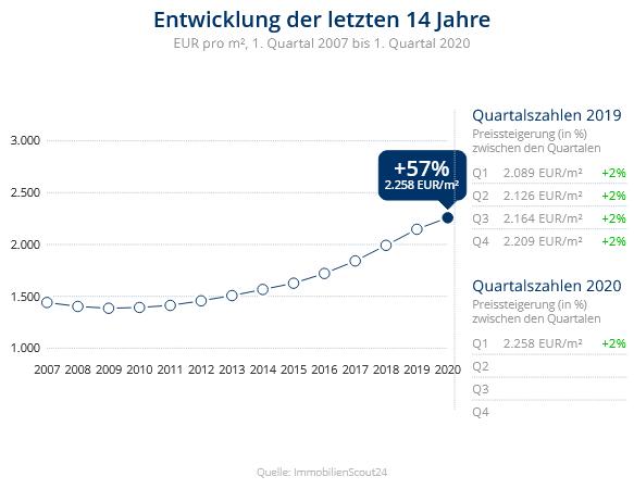 Immobilien Krefeld: Preisentwicklung Wohnung kaufen, Immobilienpreise Krefeld Verberg 2020