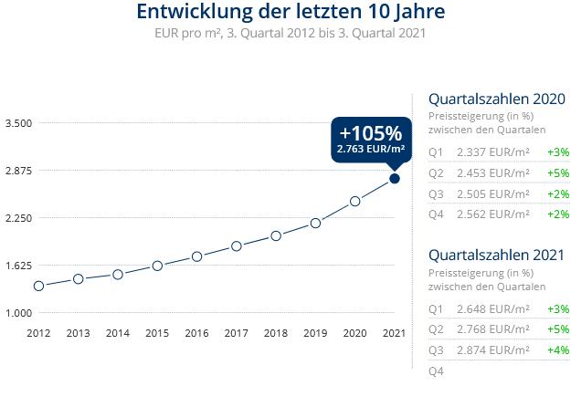 Immobilien Neuss: Preisentwicklung Wohnung kaufen, Immobilienpreise Neuss Vogelsang 2021