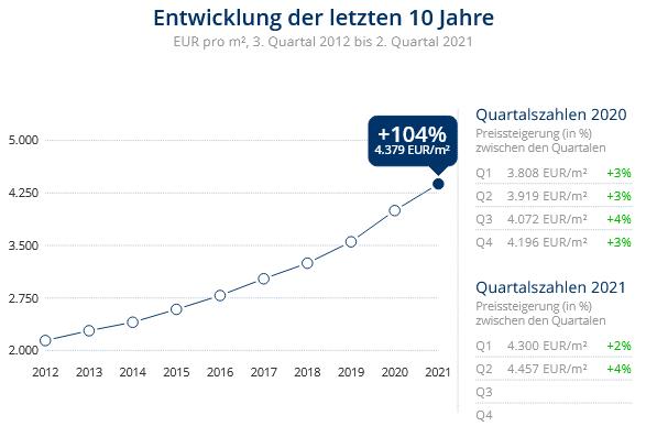 Immobilien Düsseldorf: Preisentwicklung Wohnung kaufen, Immobilienpreise Düsseldorf Volmerswerth 2021