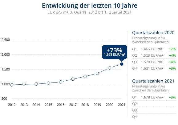 Immobilien Duisburg: Preisentwicklung Wohnung kaufen, Immobilienpreise Duisburg Wanheim-Angerhausen 2021