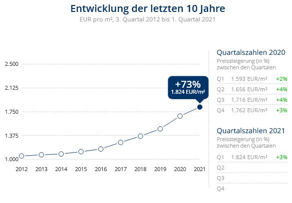 Immobilien Duisburg: Preisentwicklung Wohnung kaufen, Immobilienpreise Duisburg Wanheimerort 2021