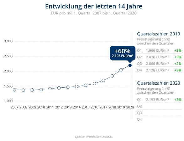 Immobilien Duisburg: Preisentwicklung Wohnung kaufen, Immobilienpreise Duisburg Wanheimerort 2020