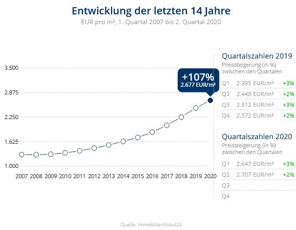 Immobilien Neuss: Preisentwicklung Wohnung kaufen, Immobilienpreise Neuss Weckhoven 2020