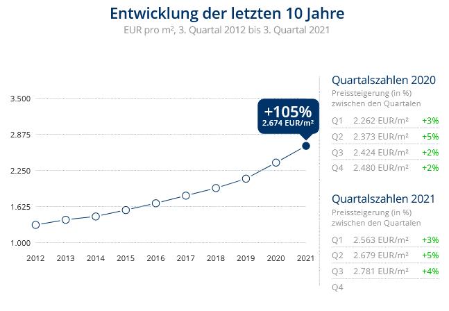 Immobilien Neuss: Preisentwicklung Wohnung kaufen, Immobilienpreise Neuss Weckhoven 2021