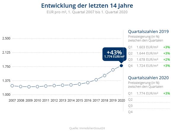 Immobilien Duisburg: Preisentwicklung Wohnung kaufen, Immobilienpreise Duisburg Wedau 2020