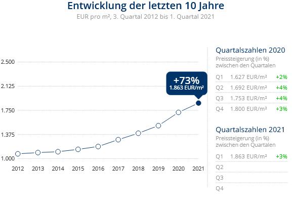 Immobilien Duisburg: Preisentwicklung Wohnung kaufen, Immobilienpreise Duisburg Wehofen 2021