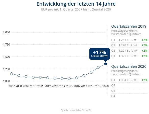 Immobilien Duisburg: Preisentwicklung Wohnung kaufen, Immobilienpreise Duisburg Wehofen 2020