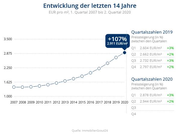 Immobilien Neuss: Preisentwicklung Wohnung kaufen, Immobilienpreise Neuss Weißenberg 2020