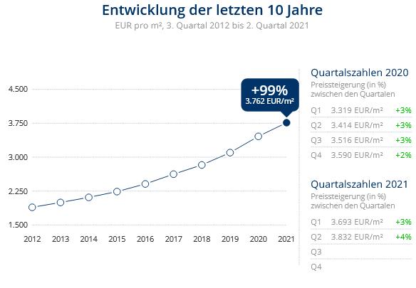 Immobilien Düsseldorf: Preisentwicklung Wohnung kaufen, Immobilienpreise Düsseldorf Wersten 2021
