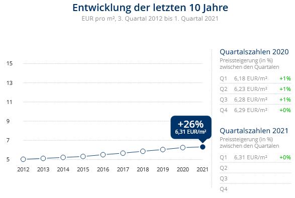 Immobilien Duisburg: Preisentwicklung Wohnung mieten, Immobilienpreise Duisburg Aldenrade 2021