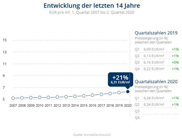 Immobilien Duisburg: Preisentwicklung Wohnung mieten, Immobilienpreise Duisburg Alt-Homberg 2020