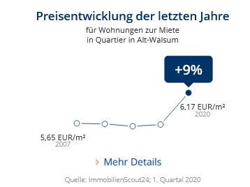 Immobilien Duisburg: Preisentwicklung Wohnung mieten, Immobilienpreise Duisburg Alt-Walsum 2020