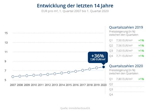 Immobilien Duisburg: Preisentwicklung Wohnung mieten, Immobilienpreise Duisburg Altstadt 2020