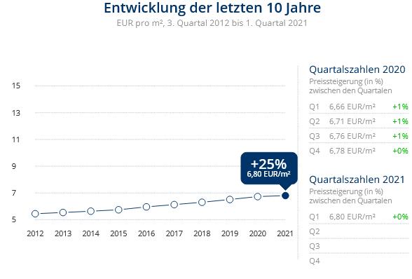 Immobilien Duisburg: Preisentwicklung Wohnung mieten, Immobilienpreise Duisburg Altstadt 2021