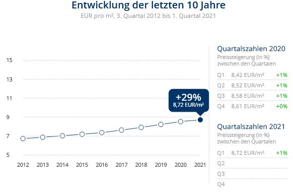 Immobilien Neuss: Preisentwicklung Wohnung mieten, Immobilienpreise Neuss Augustinusviertel 2021